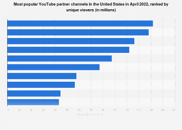 Most popular U.S. YouTube partner channels 2018, ranked by viewers