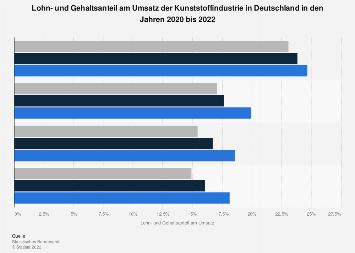 Lohn- und Gehaltsanteil am Umsatz der Kunststoffindustrie in Deutschland bis 2018