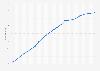 Japan: Durchschnittsalter der Bevölkerung von 1950 bis 2015 (Altersmedian in Jahren)