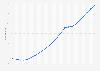 Durchschnittsalter der Bevölkerung in Brasilien bis 2020