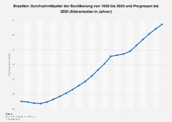 Durchschnittsalter der Bevölkerung in Brasilien bis 2050