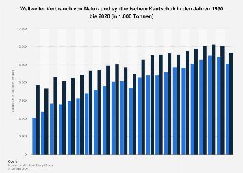 Weltweiter Verbrauch von Natur- und synthetischem Kautschuk bis 2018