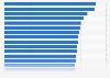 Städte in Deutschland mit den meisten Delikten pro 100.000 Einwohnern 2018