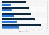 U.S. internet publishing & web search portal service revenues 2012-2016, by customer