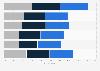 Mobile U.S. consumer attitudes toward flash site purchases in 2011