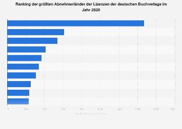 Ranking der größten Abnehmerländer der Lizenzen der Buchverlage 2017