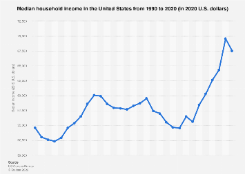 Median household income in the United States 1990-2018