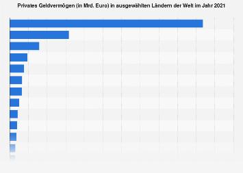 Top Länder nach privatem Geldvermögen 2017