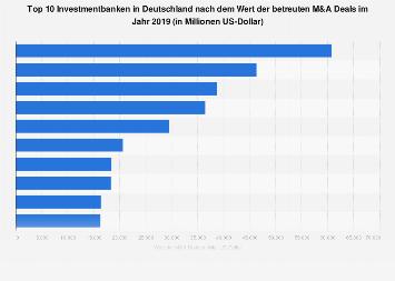 Größte Investmentbanken in Deutschland nach Wert der betreuten M&A Deals 2017