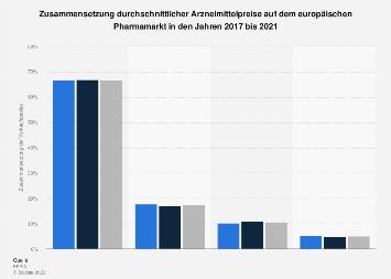 Zusammensetzung der Arzneimittelpreise auf dem europäischen Pharmamarkt bis 2016