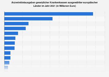 Arzneimittelausgaben der gesetzlichen Krankenkassen in europäischen Ländern 2016