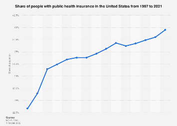 U.S. Americans with public health insurance 1997-2017