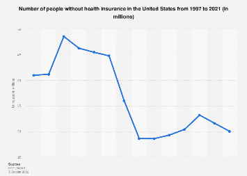 U.S. Americans without health insurance 2010-2016