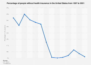 Percentage of U.S. Americans without health insurance 1997-2016