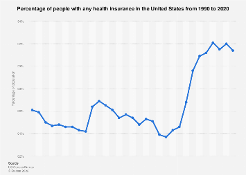 Percentage of U.S. Americans with any health insurance 1990-2017