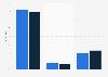 Umfrage zur Einstellung zu Warnhinweisen bei illegalen Dowloads 2013