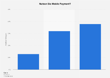 Entwicklung der Nutzung von Mobile Payment in der Schweiz bis 2018