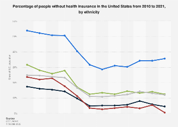 Percentage of U.S. Americans without health insurance by ethnicity 2010-2016