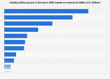 Leading European airlines based on revenue 2017