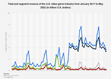 Monthly revenue of the U.S. video game industry 2017-2019, by segment