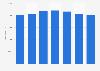U.S. freight rail car fleet - number of gondola cars 2005-2011