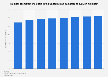 Smartphone users in the United States 2010-2022