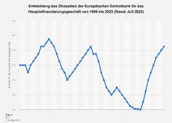 Entwicklung des EZB-Zinssatzes für das Hauptrefinanzierungsgeschäft bis 2018
