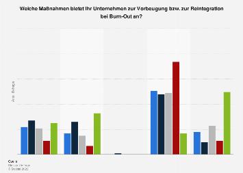Maßnahmen in deutschen Unternehmen zur Burn-Out Prävention nach Beschäftigungsart