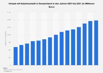 Umsatz mit Naturkosmetik in Deutschland bis 2017