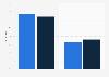 Umfrage zum Zeitschriftenkonsum auf dem iPad 2012