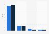 Umfrage zur Anzahl der von iPad-Besitzern installierten Zeitschriften-Apps 2012