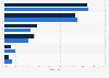 Häufigkeit der Nutzung von Zeitschriften-Apps durch iPad-Besitzer 2012