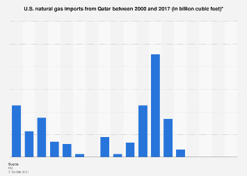 U.S. natural gas imports from Qatar 2000-2016