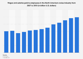 Wages paid to employees in the North American cruise industry 2007-2016