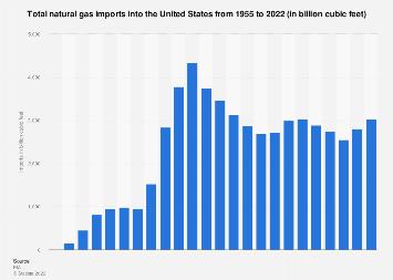 U.S. natural gas imports 1955-2016
