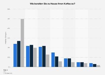 Zubereitungsarten von Kaffee in Deutschland nach Alter 2016