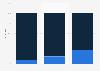 Nutzung von E-Readern in den USA bis 2012