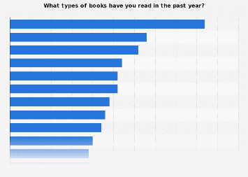 Leading book genres in the U.S. 2015