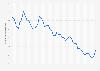 Kapitalmarktzinssatz in Deutschland bis 2018