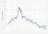 Kapitalmarktzinssatz in den USA bis 2018
