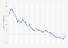 Kapitalmarktzinssatz in Frankreich bis 2018