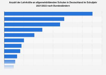 Lehrer in Deutschland nach Bundesländern im Schuljahr 2017/2018