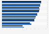 Umfrage zu den Vorteilen digitaler Zeitschriften auf dem iPad 2012