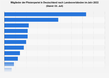 Mitglieder der Piratenpartei in Deutschland 2018