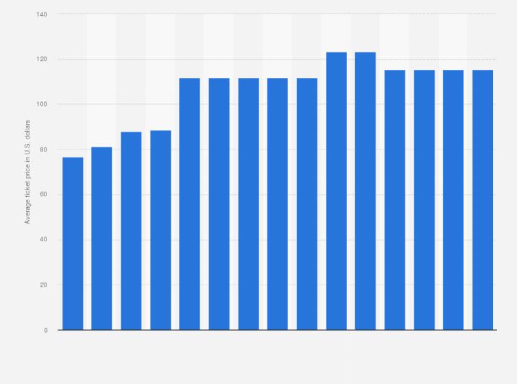 O New York Giants Average Ticket Price 2006 2016