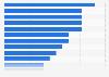 Umfrage zu den wachstumsstärksten Branchen der Online-Werbung 2012