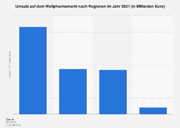 Umsatz auf dem Weltpharmamarkt nach Regionen 2016