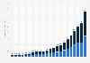 Umsätze mit Online-Werbung in den USA bis 2018 (Halbjahreszahlen)