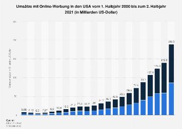 Umsätze mit Online-Werbung in den USA bis 2017 (Halbjahreszahlen)