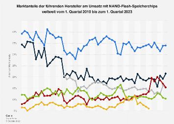 Marktanteile der Hersteller von NAND-Flash-Speichern bis Q3 2017